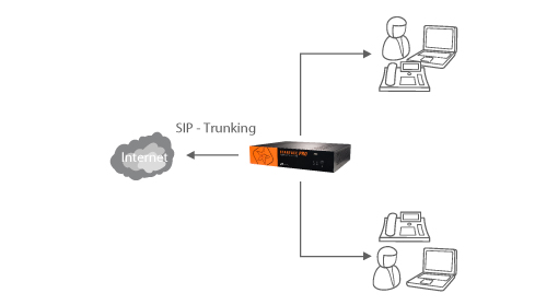 SIP-Trunking