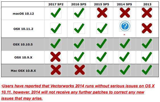 VECTORWORKS OPERATING SYSTEM COMPATIBILITY LIST - NOV 2016