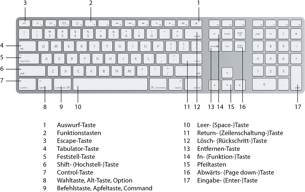 Apple Tastaturbelegung